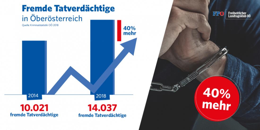 Allgemeine Kriminalität in Oberösterreich sinkt, aber …