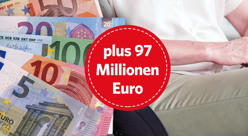 97 Millionen mehr für das Sozialbudget seit 2015