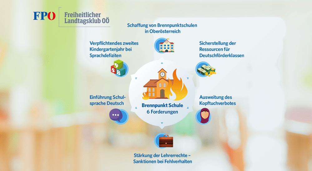 Immer mehr Migranten an Oberösterreichs Schulen – unser Forderungskatalog