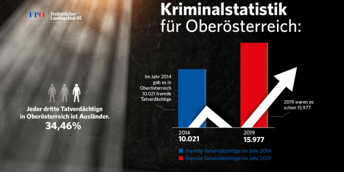 Kriminalstatistik: Keine guten Nachrichten