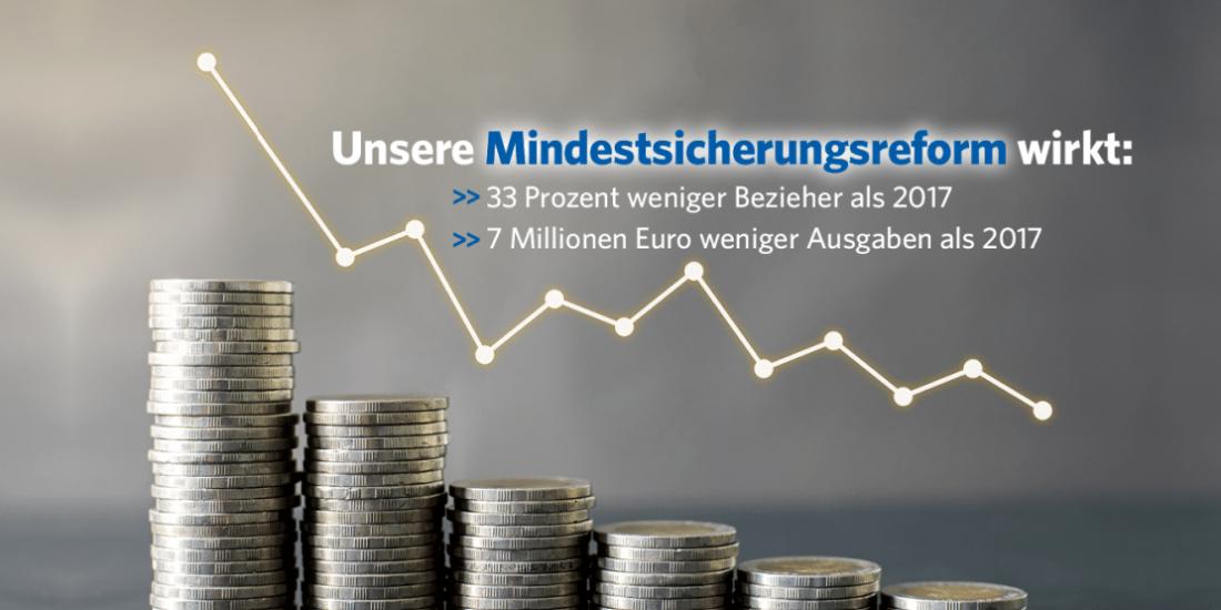 Positive Bilanz unserer Mindestsicherungsreform